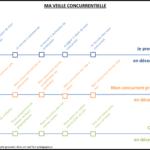 veille concurrentielle intelligence économique
